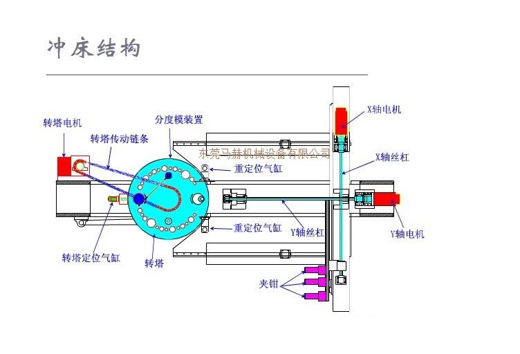 数控冲床的结构组成是什么